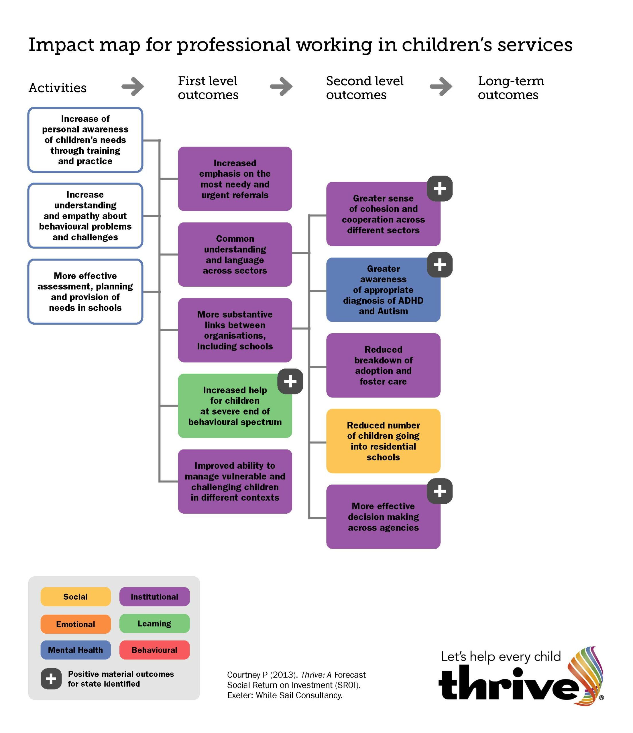 Thrive impact map for professionals
