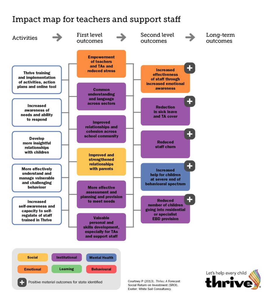 Thrive Impact for Teachers and Support Staff
